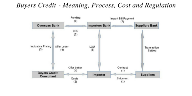 Buyers Credit – Meaning, Process, Cost & Regulations