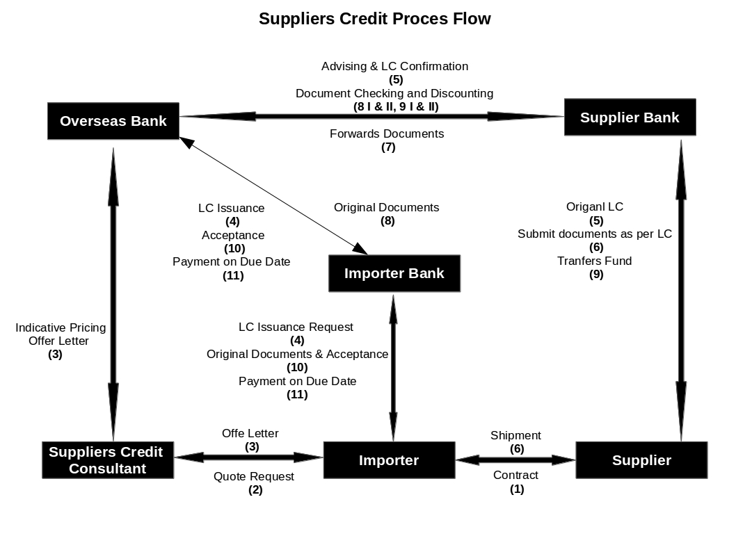 Letter of Credit (LC) | Buyer's Credit & Supplier's Credit