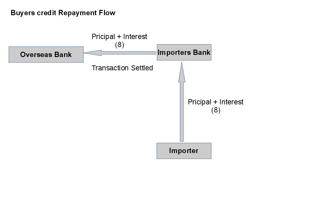 Buyers Credit Suppliers Credit Meaning Process Procedure
