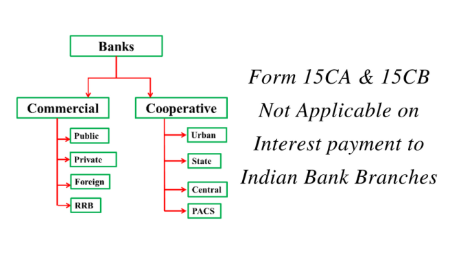 Form 15CA & 15CB Not Applicable on Interest payment to Indian Bank Branches