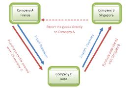 Merchant trade