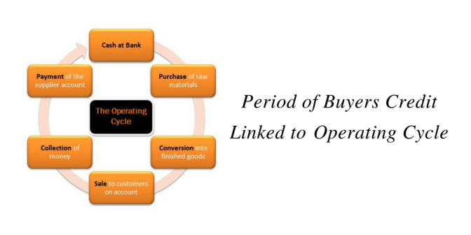 Period of Buyers Credit Linked to Operating Cycle