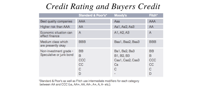 Credit Rating and Buyers Credit