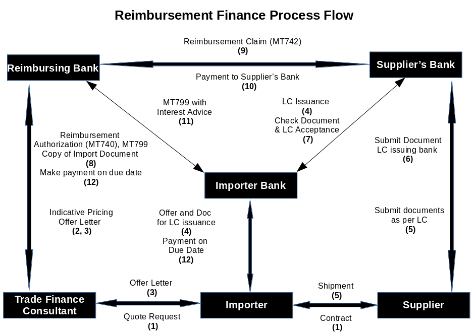 Uniform rules for bank to bank reimbursement pdf