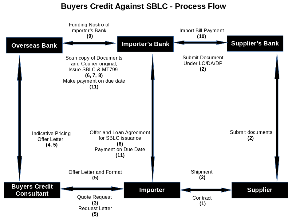 Buyers Credit Against Standby Letter of Credit (SBLC) / Bank