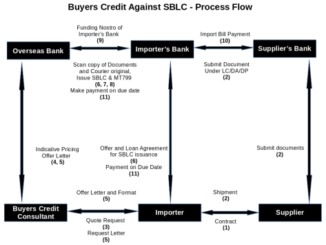 Buyers Credit Against Standby Letter of Credit (SBLC